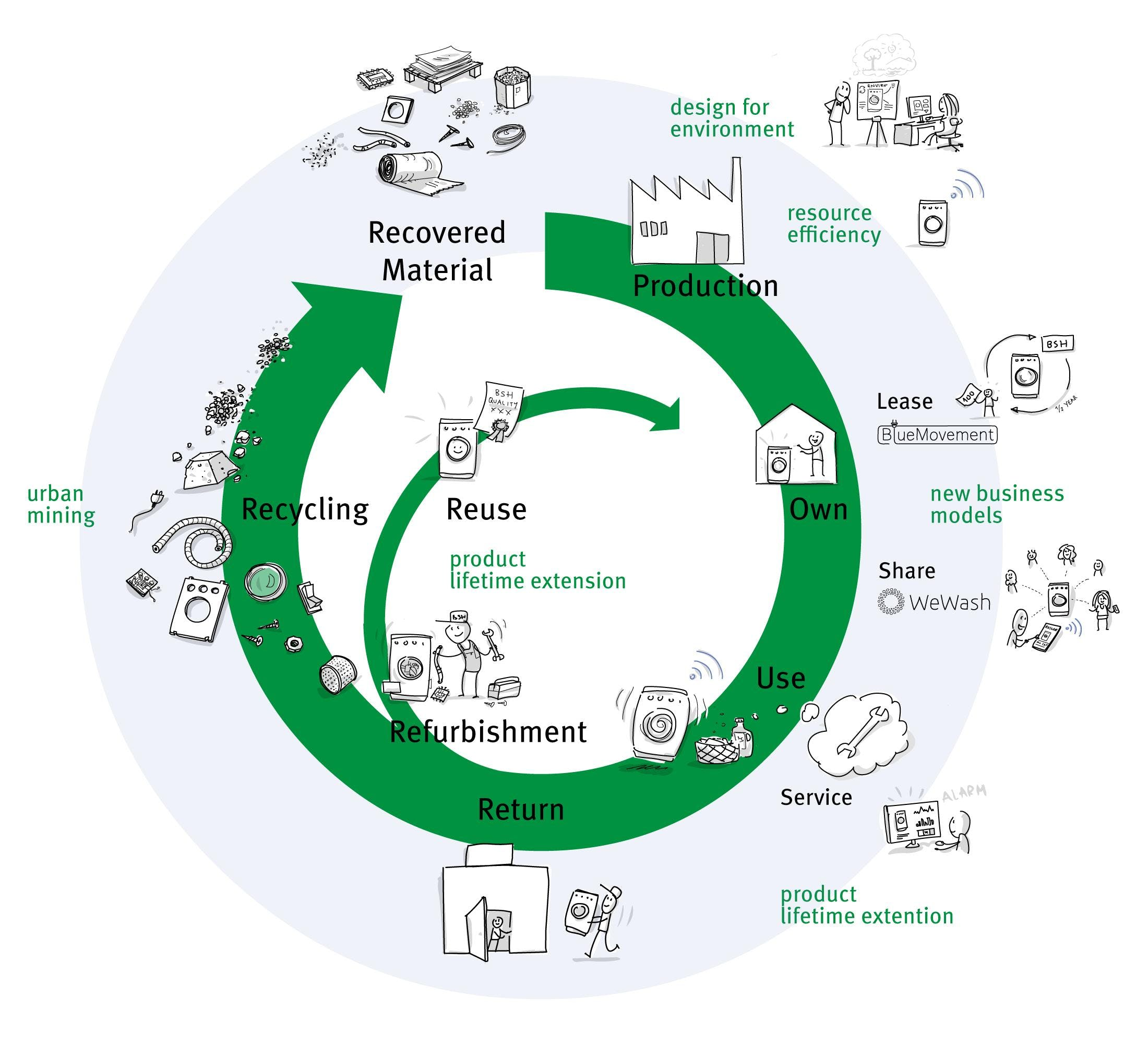 BSH Circular Economy